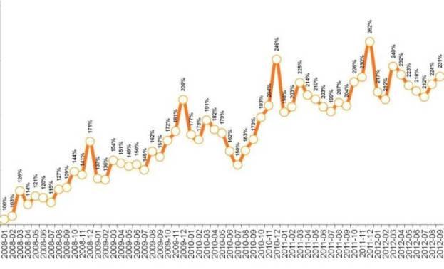 Динамика индекса повседневных потребительских расходов россиян за весь период наблюдений