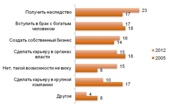 Как стать богатым человеком в России