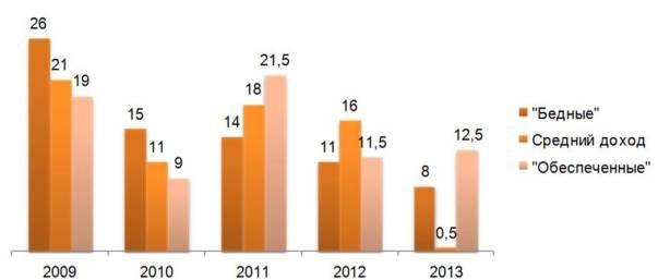 Темпы роста потребления
