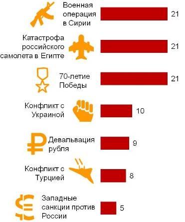 Значимые события в России