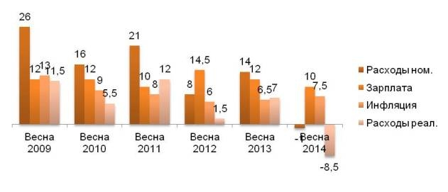 Темпы роста расходов, доходов и цен