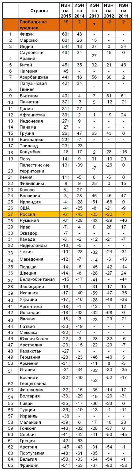 Рейтинг стран по индексу