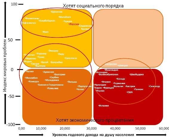 Корреляция между уровнем индекса мировых проблем и среднегодовым доходом на душу населения