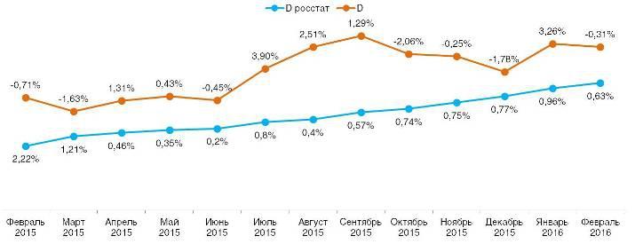 Ежемесячное сравнение дефлятора
