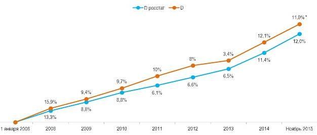 Сравнение дефлятора и инфляции по годам