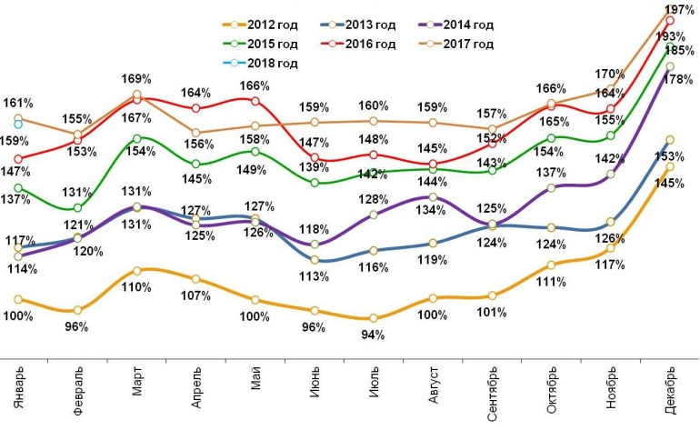 «Ромир»: вянваре россияне сократили повседневные расходы почти на20%