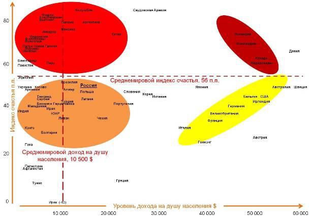 Карта корреляции индекса счастья и уровня дохода