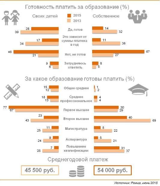 Готовность россиян платить за образование