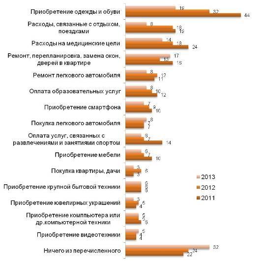 Крупные расходы во втором полугодии 2011 года