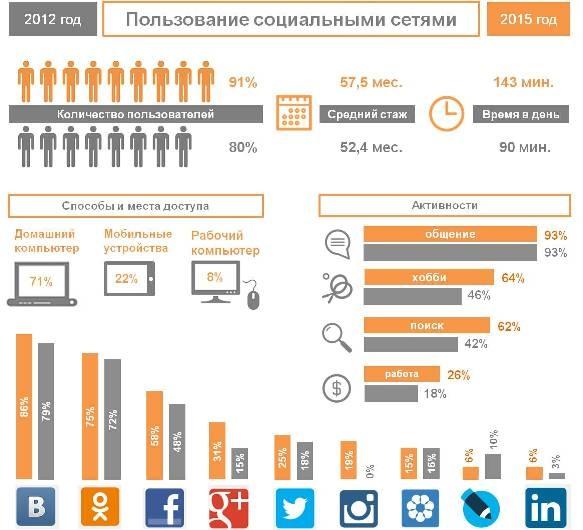 Пользование социальными сетями в России