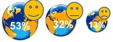 Мировое счастье