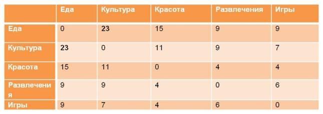 Распределение предпочтений по группам услуг