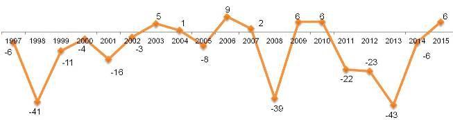 Динамика Индекса экономической надежды в России