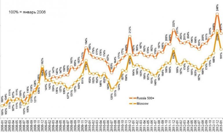 Динамика индекса в крупных городах и Москве