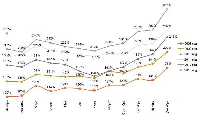 Динамика индекса повседневных потребительских расходов