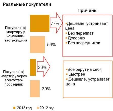 Схема совершения покупки жилья