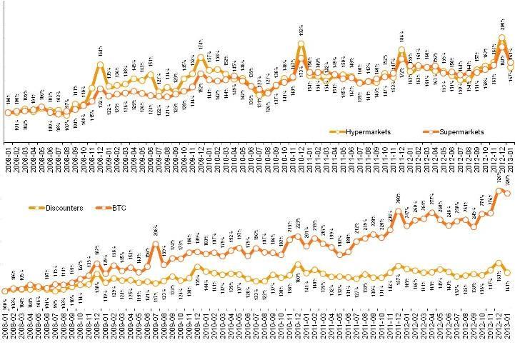 Динамика индекса в разрезе каналов
