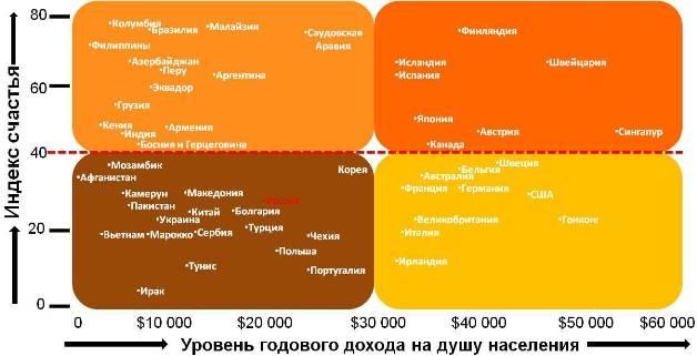 Корреляция между уровнем индекса счастья и среднегодовым доходом на душу населения