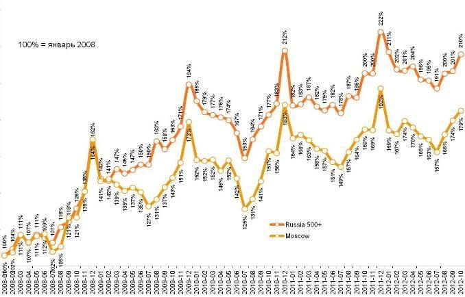 Динамика среднего чека в крупных городах и Москве
