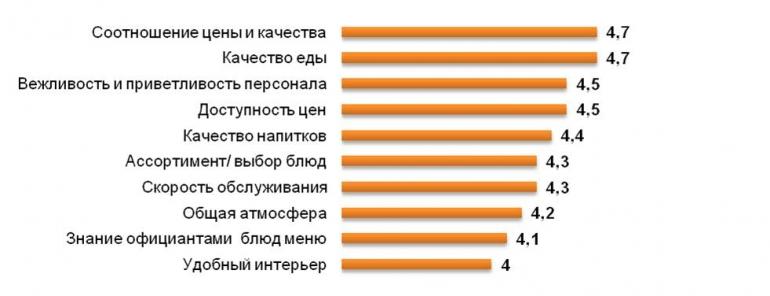 Рейтинг критериев при выборе кафе и ресторанов