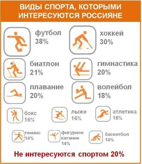 Виды спорта, которыми интересуются россияне