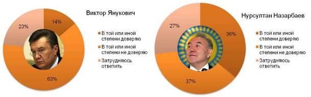 Отношение россиян к Януковичу и Назарбаеву