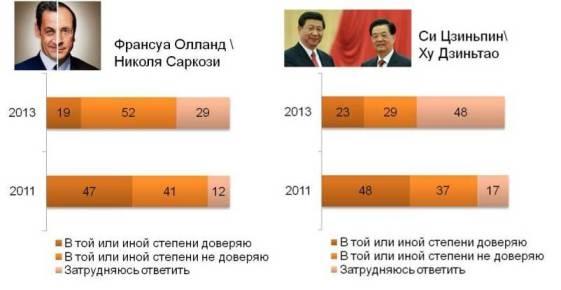 Отношение россиян к Олланду, Саркози, Цзиньпину, Дзиньтао