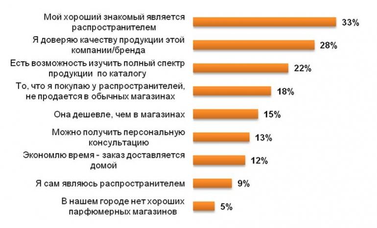 Причины покупки парфюмерии и косметики у распространителей