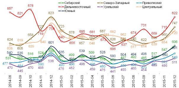 Динамика индекса по округам