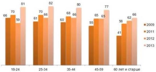 Необходимая сумма для нормальной жизни по возрастным группам