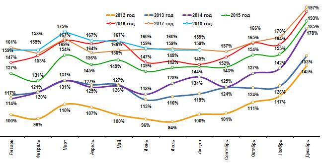 Динамика средних затрат домохозяйств на товары повседневного спроса