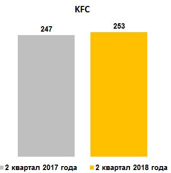 Средние траты за визит в KFC