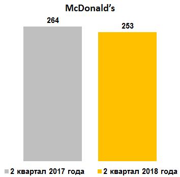 Средние траты за визит в McDonads