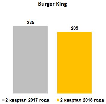 Средние траты за визит в Burger King