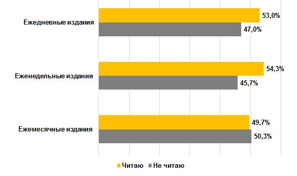 Как россияне читают периодические издания