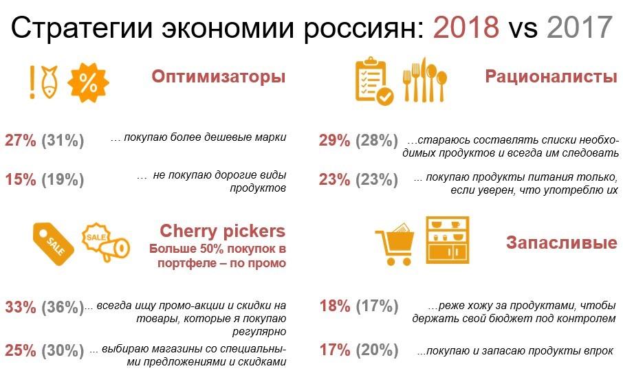 Стратегии экономии россиян