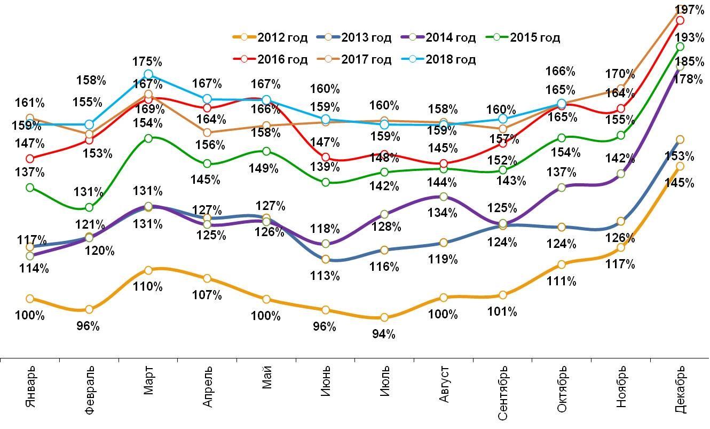 Динамика номинальных повседневных расходов жителей российских городов с населением от 100 тысяч жителей