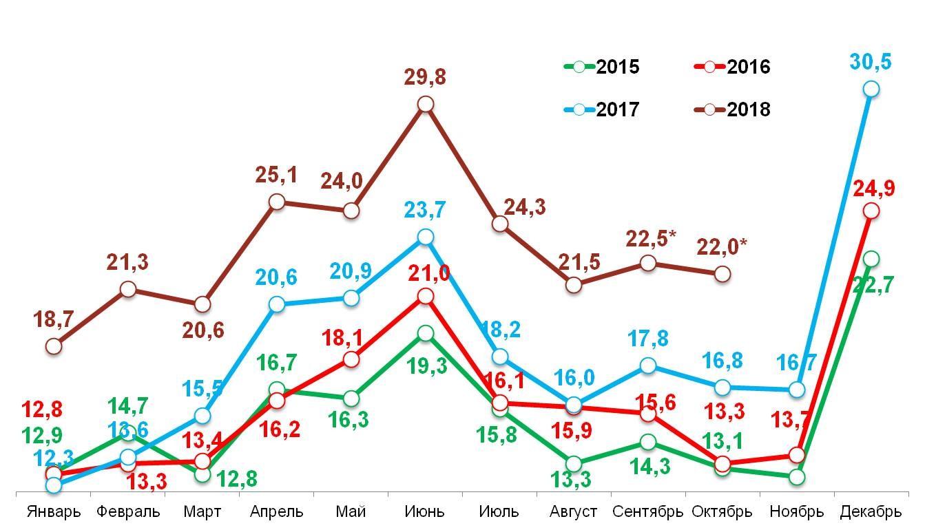 «Свободные деньги» домохозяйств в 2015-2018