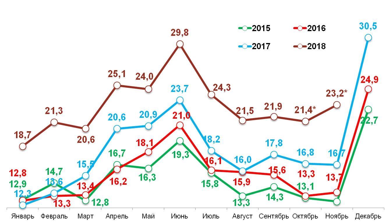«Свободные деньги» домохозяйств в 2015-2018 гг..