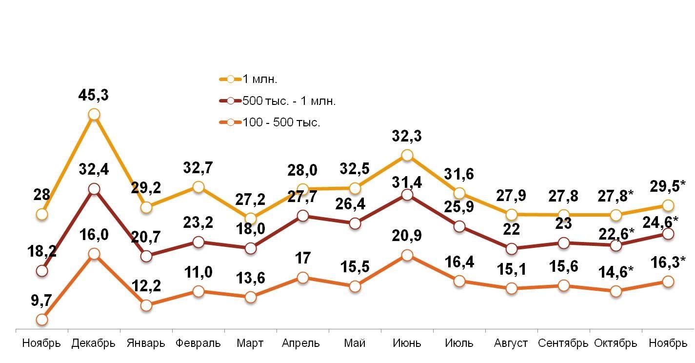 «Свободные деньги» домохозяйств в различных типах российских городов за последние 12 месяцев