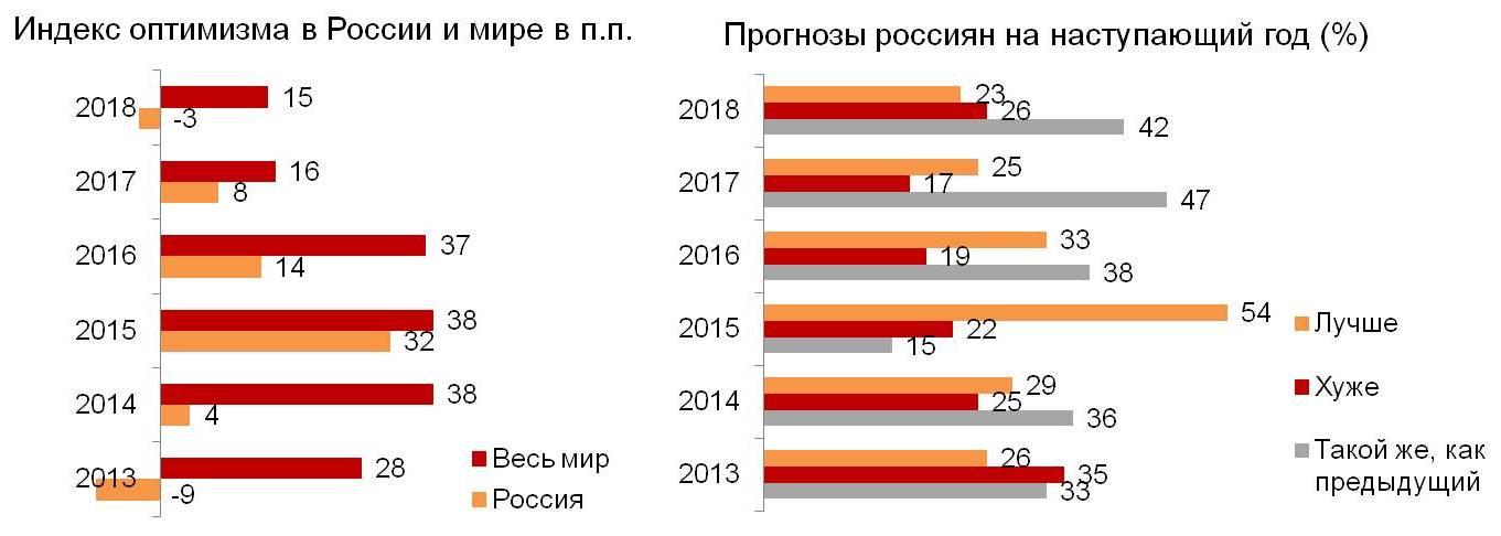 Индекс оптимизма в России и в мире. Прогнозы россиян на наступающий год.