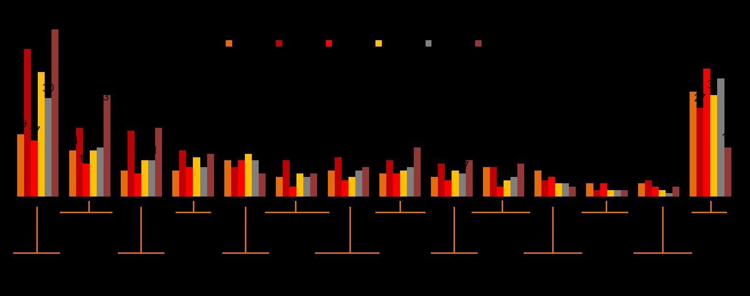Крупные расходы в 2013-2018 гг