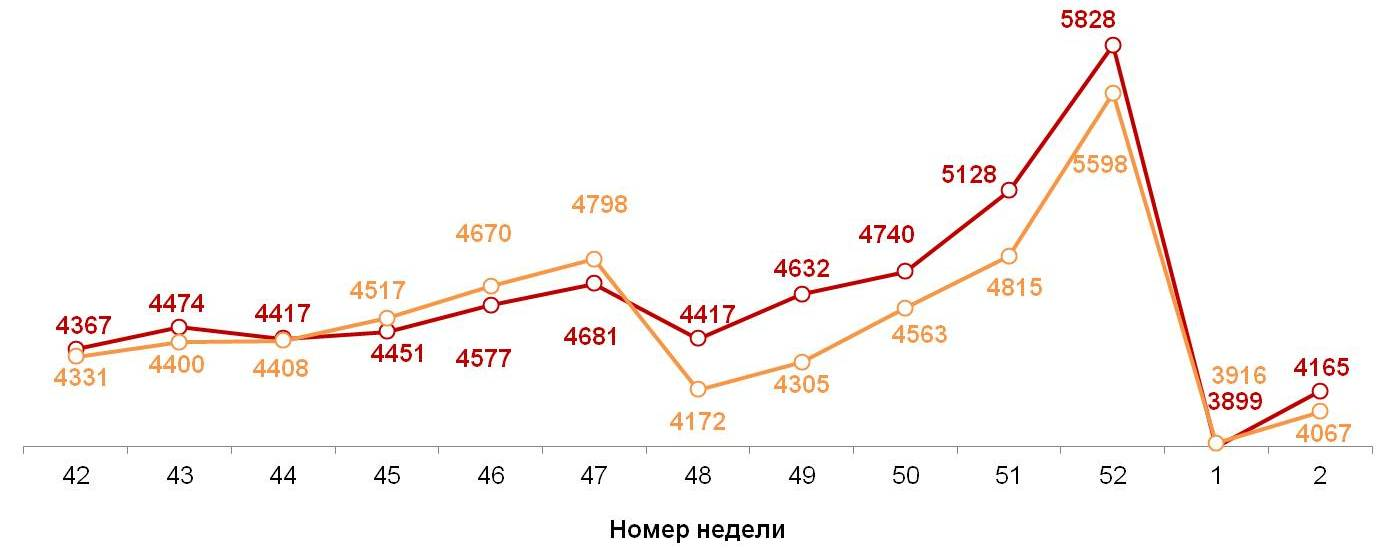 Динамика недельных номинальных повседневных расходов (в рублях) жителей российских городов с населением от 100 тысяч жителей. 2018-2019 год, недели 42-02.