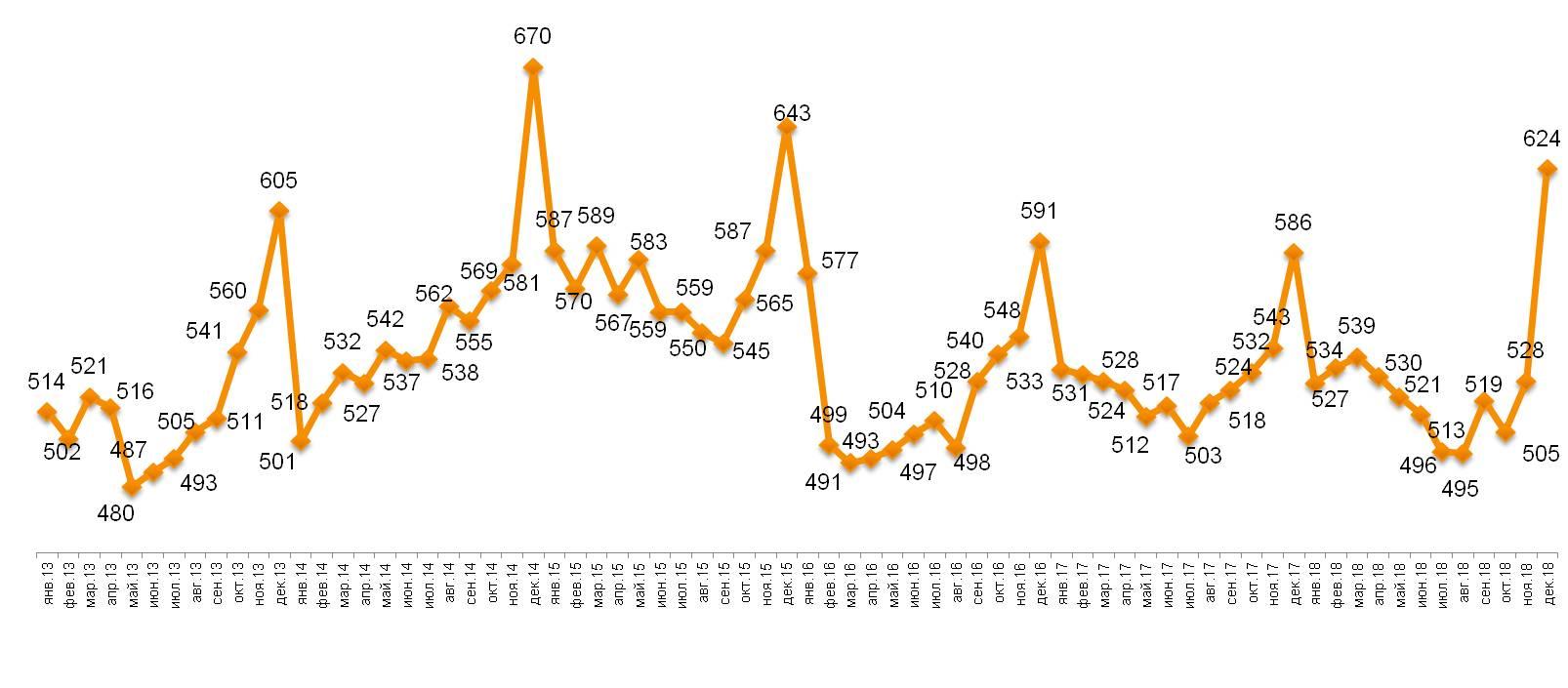 Динамика среднего чека, в рублях