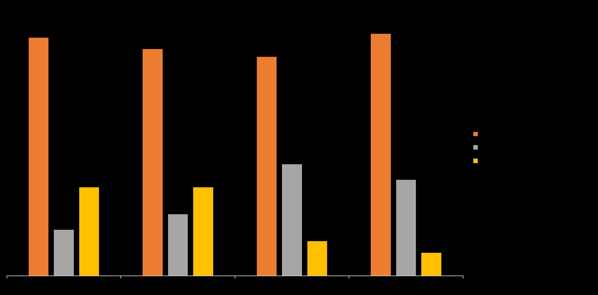 Динамика занятости 2015 – 2018