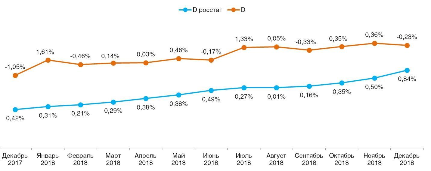 Ежемесячное сравнение дефлятора реальных потребительских цен на товары и услуги со значением индекса инфляции по данным Росстата