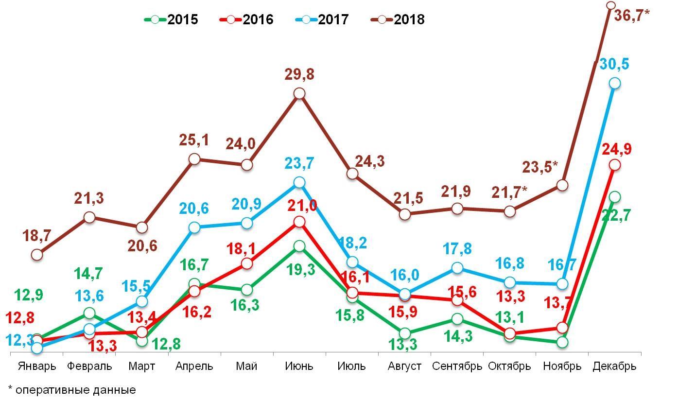 Свободные деньги домохозяйств в 2015-2018 гг