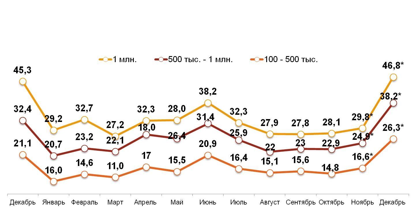 Свободные деньги домохозяйств в различных типах российских городов за последние 12 месяцев