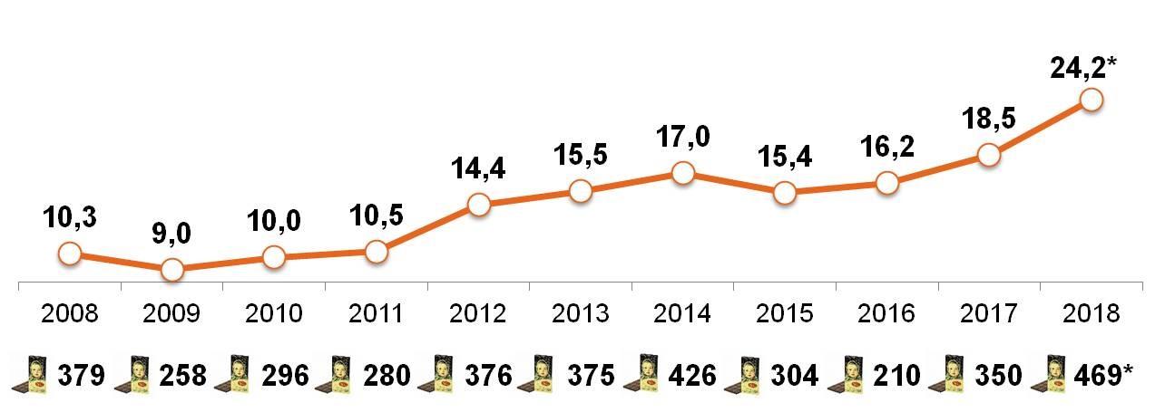 Покупательская способность «свободных денег» домохозяйств (Россия, 100 тыс. +) в расчете на среднюю цену шоколадной плитки «Аленка»
