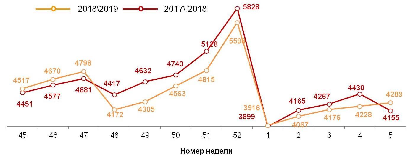 Динамика недельных номинальных повседневных расходов (в рублях) жителей российских городов с населением от 100 тысяч жителей